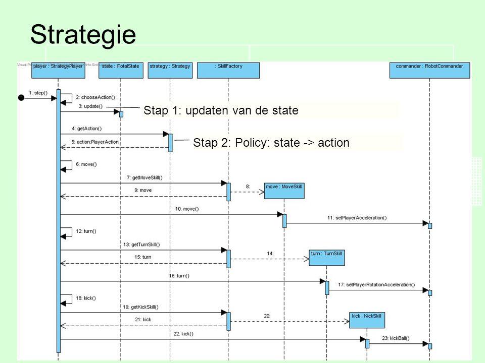 Tim VermeulenSimulatie van gedistribueerde voetbal strategieën20 Strategie Een speler selecteert zijn uit te voeren skill in verschillende stappen Stap 1: updaten van de state Stap 2: Policy: state -> action
