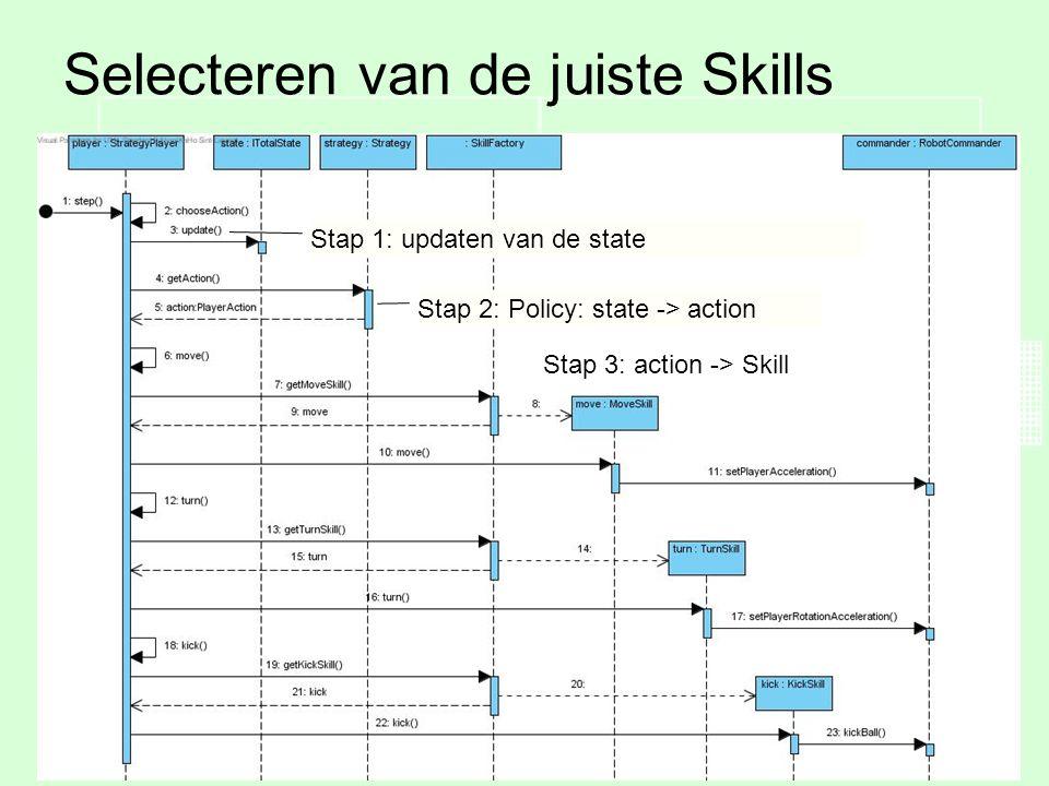 Tim VermeulenSimulatie van gedistribueerde voetbal strategieën22 Selecteren van de juiste Skills Een speler selecteert zijn uit te voeren skill in verschillende stappen Stap 1: updaten van de state Stap 2: Policy: state -> action Stap 3: action -> Skill