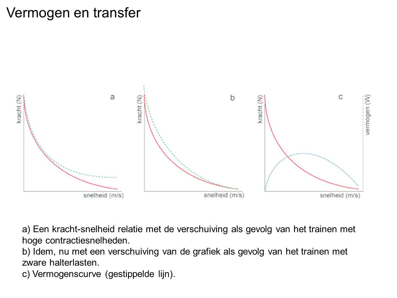 Vermogen en transfer a) Een kracht-snelheid relatie met de verschuiving als gevolg van het trainen met hoge contractiesnelheden. b) Idem, nu met een v