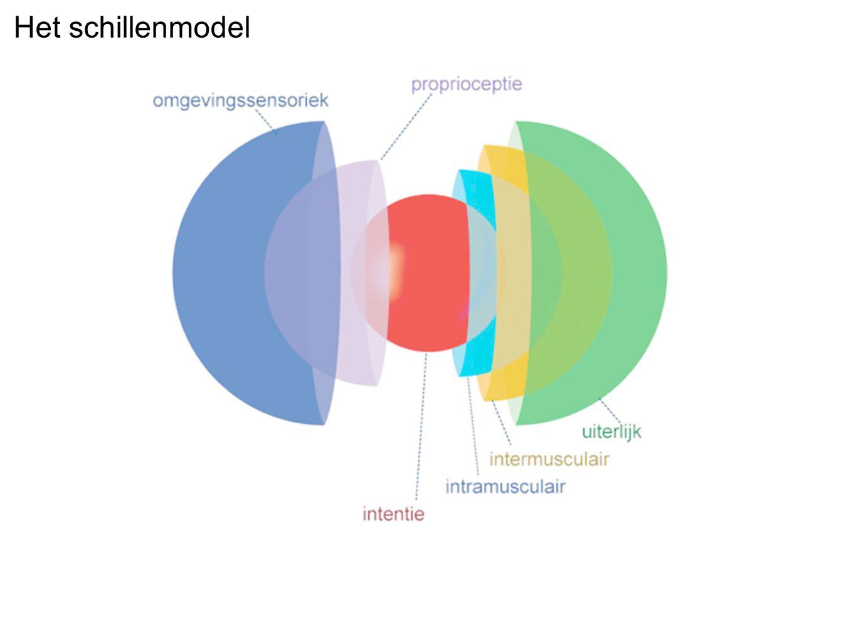 Typen spiercontractie isometrisch + elastisch excentrisch concentrisch (power) stijgtijd