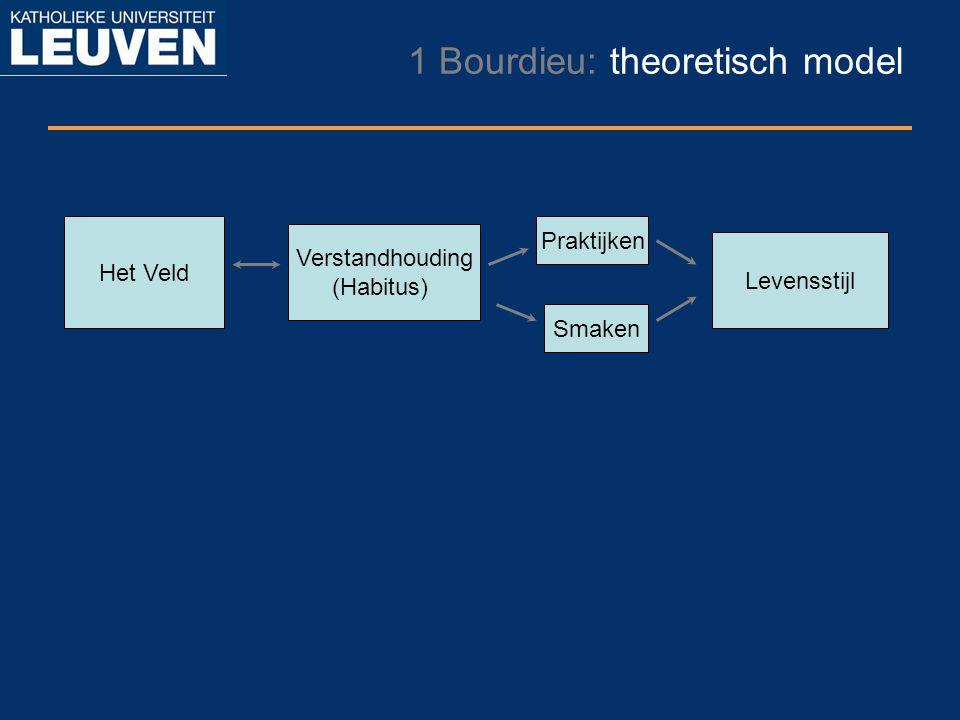 1 Bourdieu: theoretisch model Het Veld Verstandhouding (Habitus) Levensstijl Praktijken Smaken