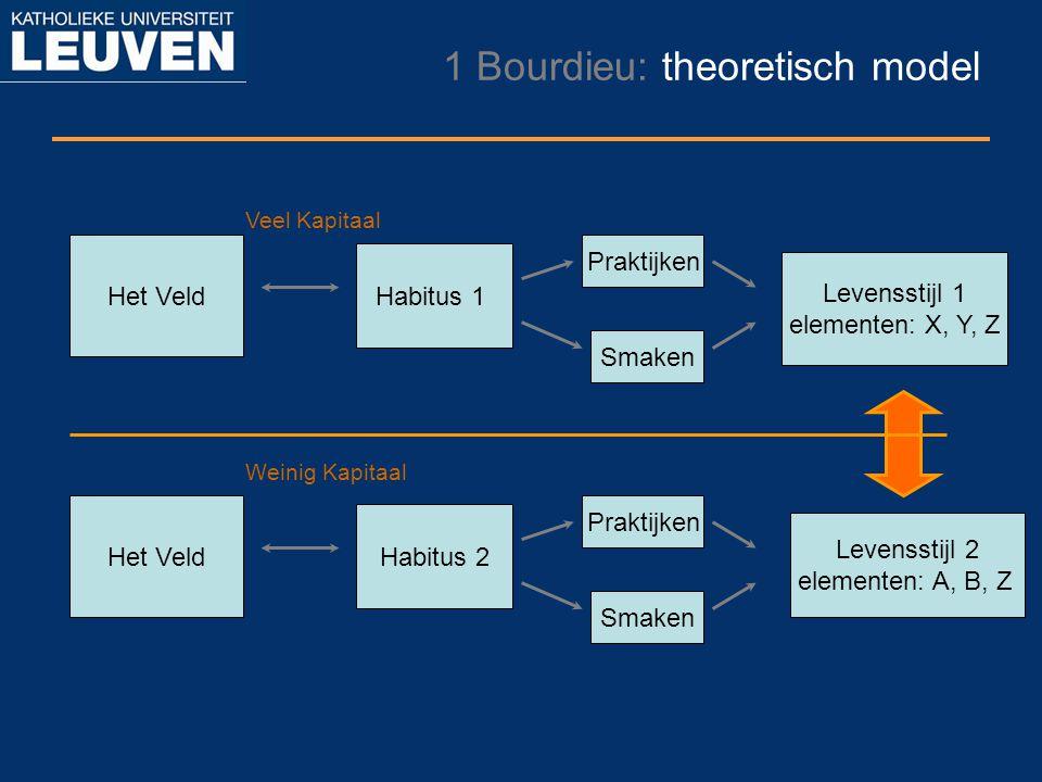 1 Bourdieu: theoretisch model Het Veld Habitus 1 Levensstijl 1 elementen: X, Y, Z Praktijken Smaken Het Veld Habitus 2 Levensstijl 2 elementen: A, B,
