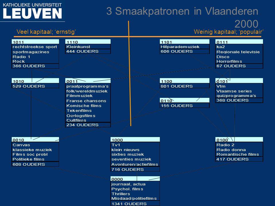 3 Smaakpatronen in Vlaanderen 2000 Veel kapitaal; 'ernstig'Weinig kapitaal; 'populair'