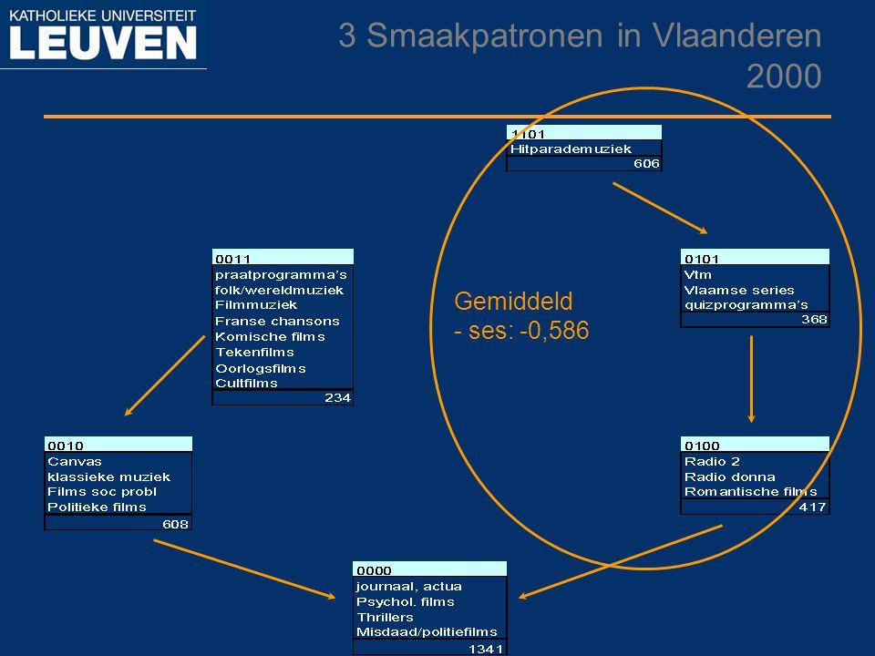3 Smaakpatronen in Vlaanderen 2000 Gemiddeld - ses: -0,586