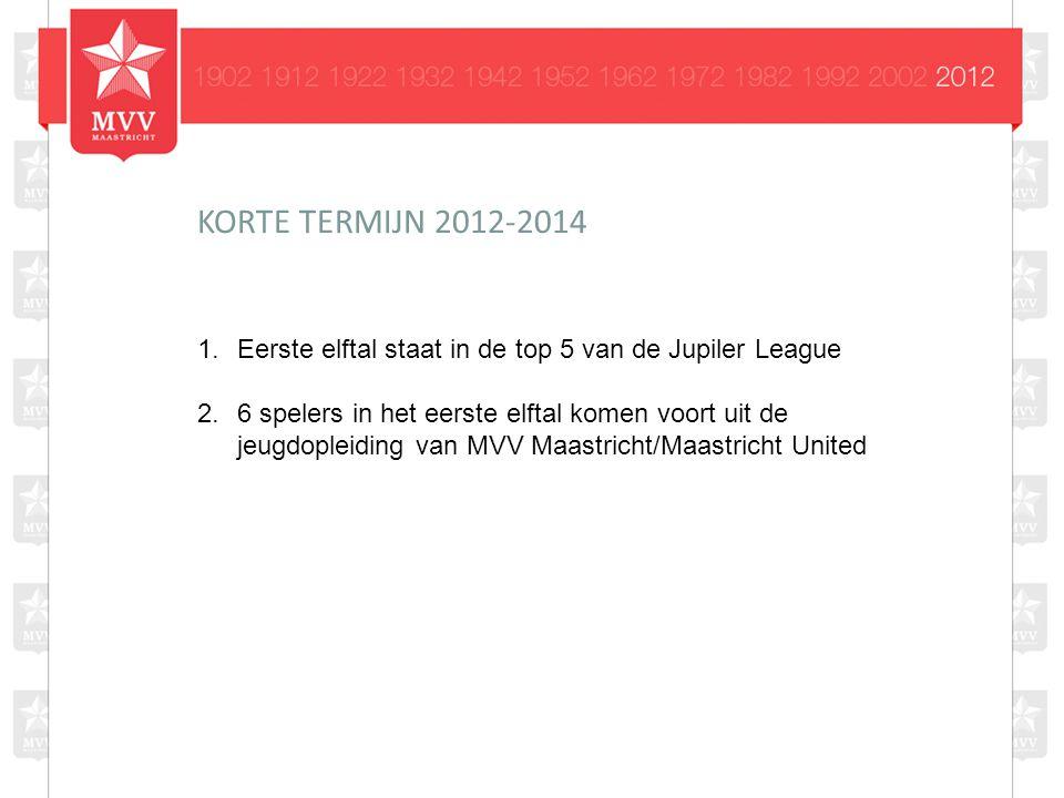1.Eerste elftal staat in de top 5 van de Jupiler League 2.6 spelers in het eerste elftal komen voort uit de jeugdopleiding van MVV Maastricht/Maastricht United KORTE TERMIJN 2012-2014