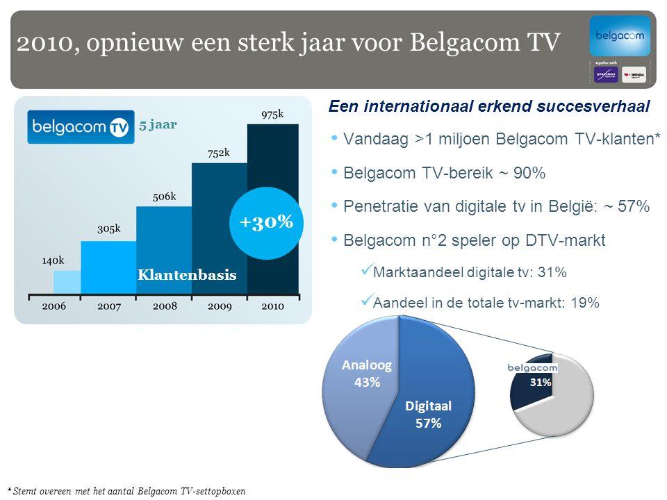 5 jaar Klantenbasis Vandaag >1 miljoen Belgacom TV-klanten* Belgacom TV-bereik ~ 90% Penetratie van digitale tv in België: ~ 57% Belgacom n°2 speler o