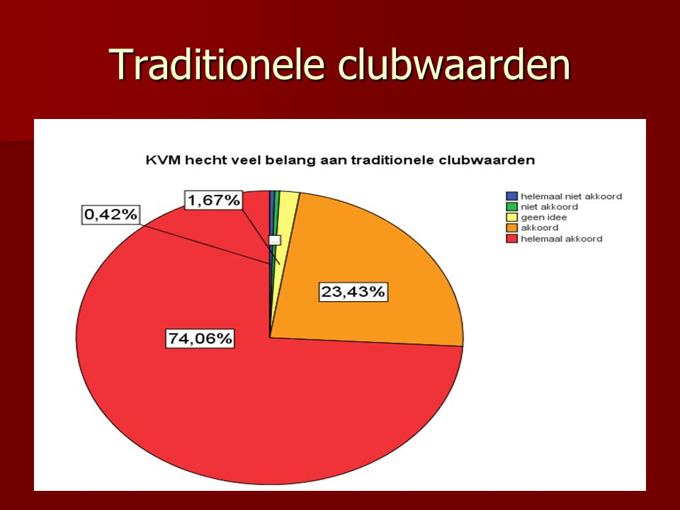 Traditionele clubwaarden