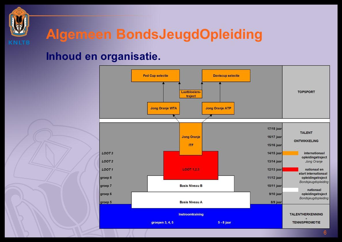 6 Algemeen BondsJeugdOpleiding Inhoud en organisatie.