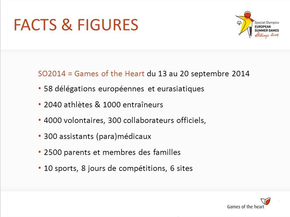 FACTS & FIGURES SO2014 = Games of the Heart du 13 au 20 septembre 2014 58 délégations européennes et eurasiatiques 2040 athlètes & 1000 entraîneurs 4000 volontaires, 300 collaborateurs officiels, 300 assistants (para)médicaux 2500 parents et membres des familles 10 sports, 8 jours de compétitions, 6 sites