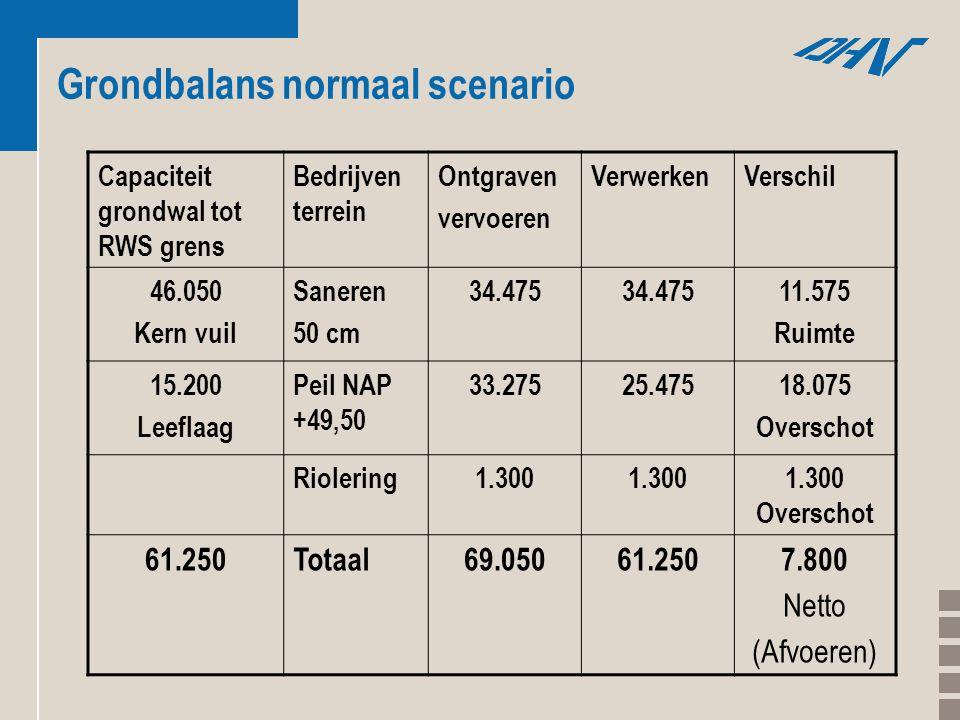 Grondbalans normaal scenario Capaciteit grondwal tot RWS grens Bedrijven terrein Ontgraven vervoeren VerwerkenVerschil 46.050 Kern vuil Saneren 50 cm 34.475 11.575 Ruimte 15.200 Leeflaag Peil NAP +49,50 33.27525.47518.075 Overschot Riolering1.300 1.300 Overschot 61.250Totaal69.05061.2507.800 Netto (Afvoeren)