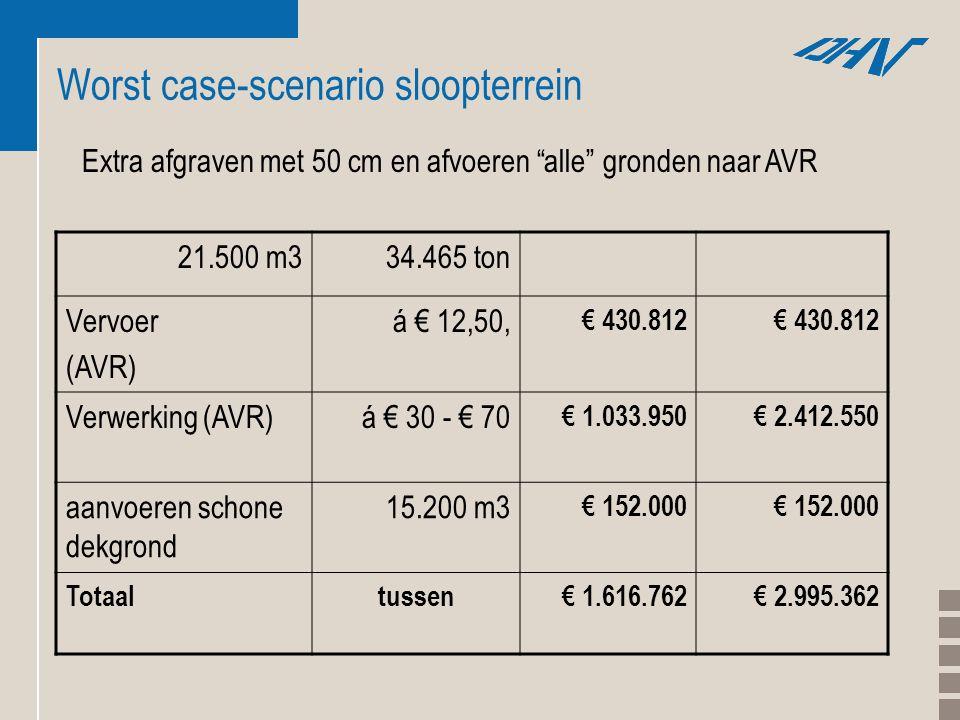 Worst case-scenario sloopterrein 21.500 m334.465 ton Vervoer (AVR) á € 12,50, € 430.812 Verwerking (AVR)á € 30 - € 70 € 1.033.950€ 2.412.550 aanvoeren schone dekgrond 15.200 m3 € 152.000 Totaaltussen€ 1.616.762€ 2.995.362 Extra afgraven met 50 cm en afvoeren alle gronden naar AVR