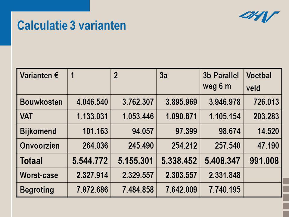 Calculatie 3 varianten Varianten €123a3b Parallel weg 6 m Voetbal veld Bouwkosten4.046.5403.762.3073.895.9693.946.978726.013 VAT1.133.0311.053.4461.09