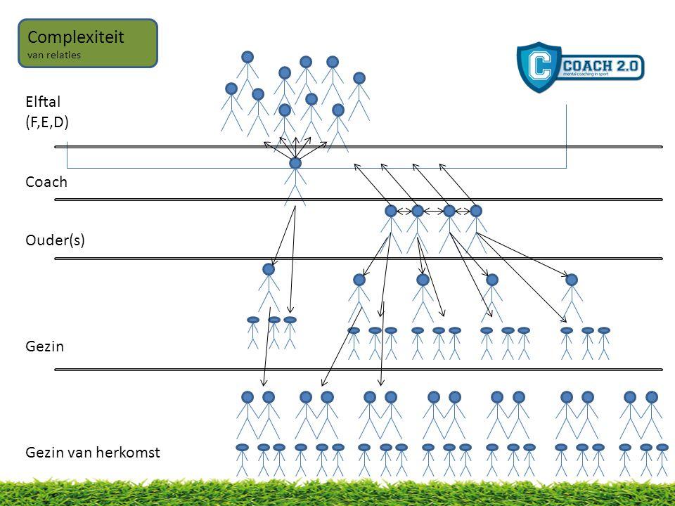 Elftal (F,E,D) Coach Ouder(s) Gezin Gezin van herkomst Complexiteit van relaties