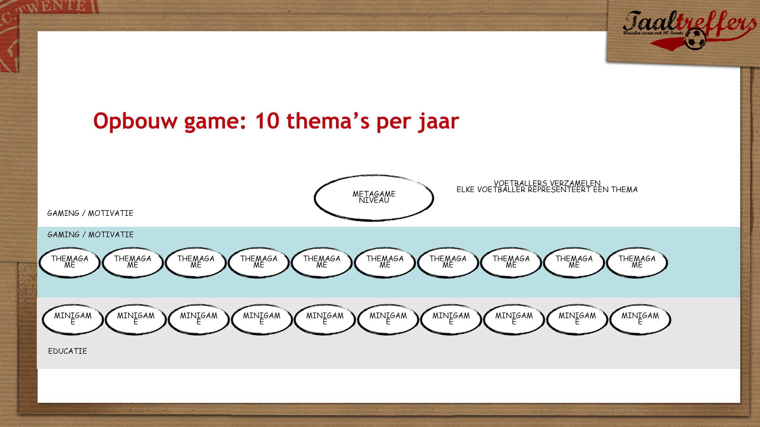 Opbouw game: 10 thema's per jaar THEMAGA ME METAGAME NIVEAU MINIGAM E EDUCATIE GAMING / MOTIVATIE VOETBALLERS VERZAMELEN ELKE VOETBALLER REPRESENTEERT EEN THEMA