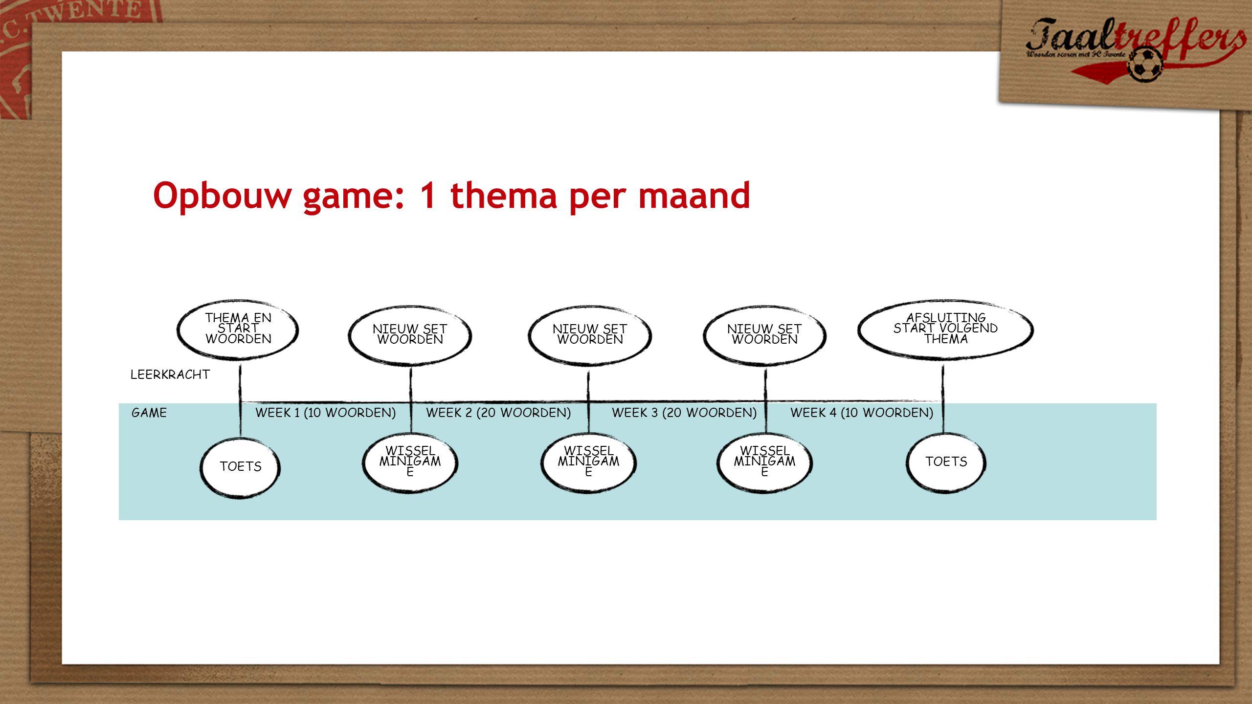 Opbouw game: 1 thema per maand TOETS WEEK 1 (10 WOORDEN) TOETS WISSEL MINIGAM E WISSEL MINIGAM E WISSEL MINIGAM E THEMA EN START WOORDEN NIEUW SET WOORDEN NIEUW SET WOORDEN NIEUW SET WOORDEN WEEK 2 (20 WOORDEN)WEEK 3 (20 WOORDEN)WEEK 4 (10 WOORDEN) AFSLUITING START VOLGEND THEMA LEERKRACHT GAME