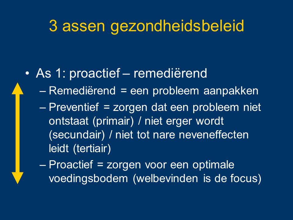 3 assen gezondheidsbeleid As 1: proactief – remediërend –Remediërend = een probleem aanpakken –Preventief = zorgen dat een probleem niet ontstaat (pri