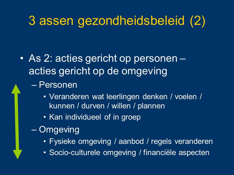 3 assen gezondheidsbeleid (2) As 2: acties gericht op personen – acties gericht op de omgeving –Personen Veranderen wat leerlingen denken / voelen / k