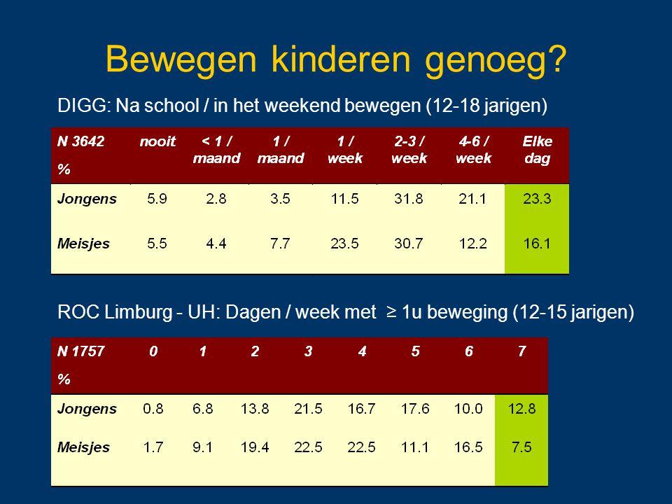 DIGG: Na school / in het weekend bewegen (12-18 jarigen) ROC Limburg - UH: Dagen / week met ≥ 1u beweging (12-15 jarigen) Bewegen kinderen genoeg?
