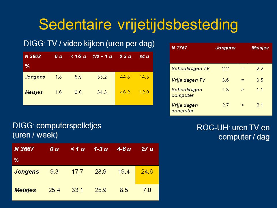 DIGG: TV / video kijken (uren per dag) DIGG: computerspelletjes (uren / week) Sedentaire vrijetijdsbesteding ROC-UH: uren TV en computer / dag