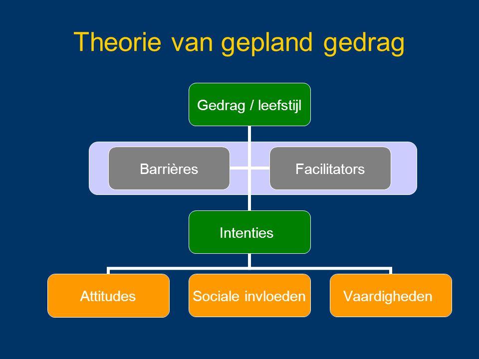 Gedrag / leefstijl Intenties Attitudes Sociale invloeden Vaardigheden BarrièresFacilitators Theorie van gepland gedrag