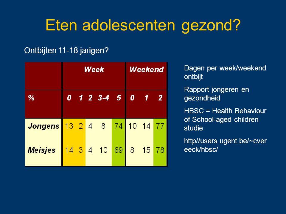Eten adolescenten gezond? Ontbijten 11-18 jarigen? Dagen per week/weekend ontbijt Rapport jongeren en gezondheid HBSC = Health Behaviour of School-age