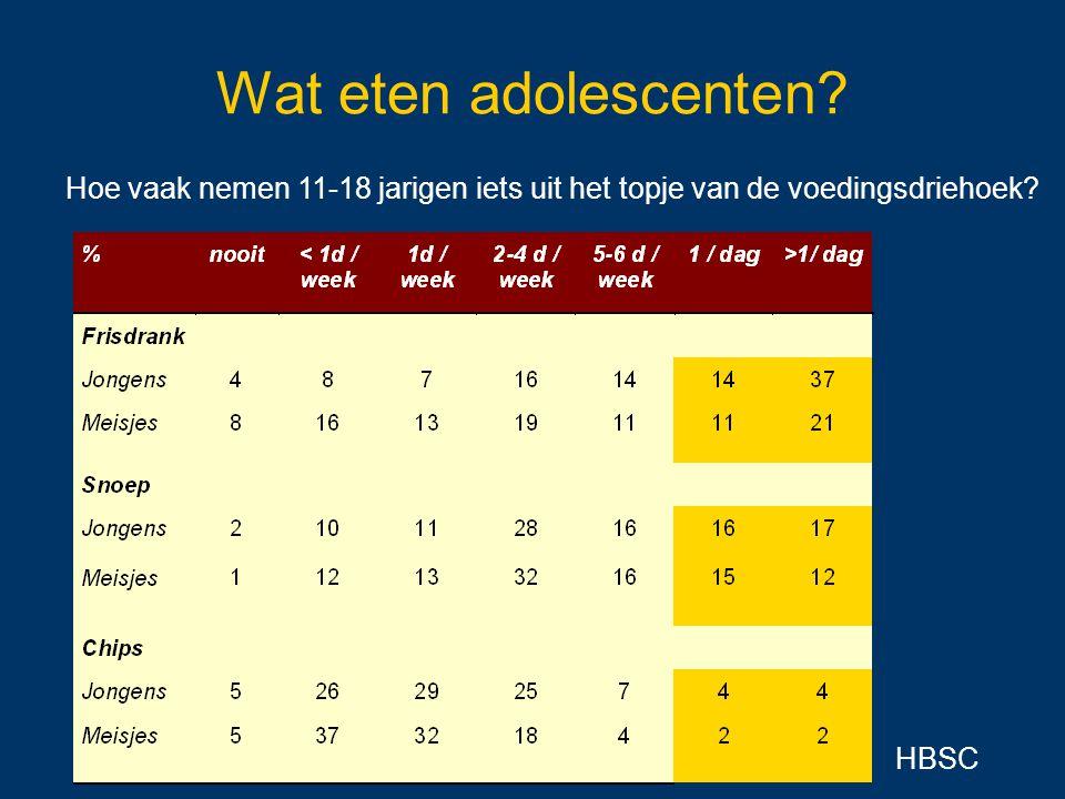 Wat eten adolescenten? Hoe vaak nemen 11-18 jarigen iets uit het topje van de voedingsdriehoek? HBSC