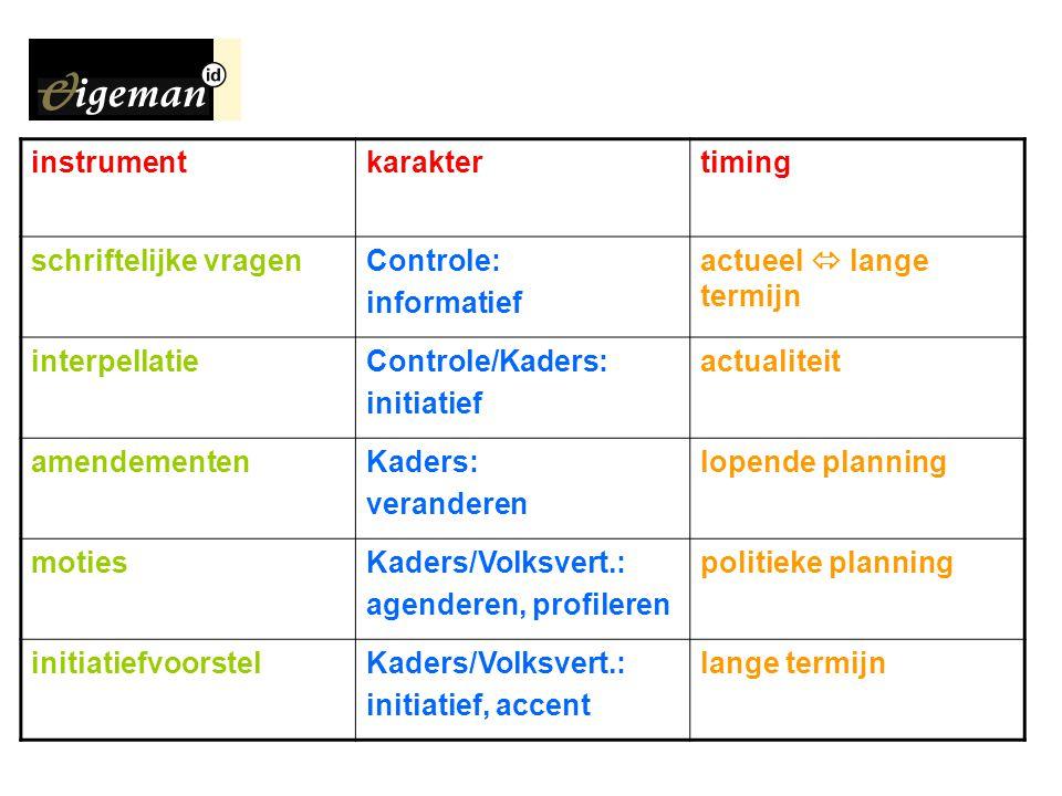 instrumentkaraktertiming schriftelijke vragenControle: informatief actueel  lange termijn interpellatieControle/Kaders: initiatief actualiteit amende