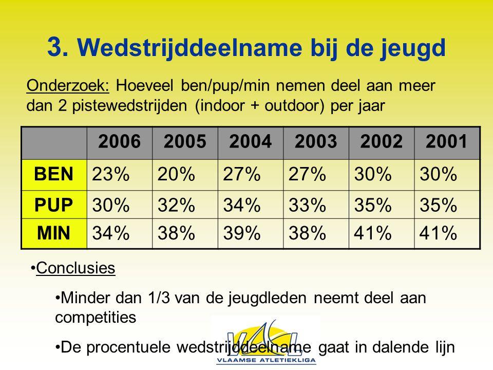 3. Wedstrijddeelname bij de jeugd 200620052004200320022001 BEN23%20%27% 30% PUP30%32%34%33%35% MIN34%38%39%38%41% Conclusies Minder dan 1/3 van de jeu