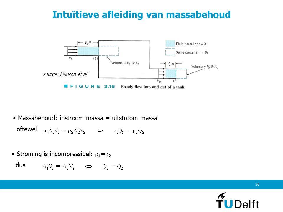 Stroming is incompressibel:  1 =  2 dus 10 Intuïtieve afleiding van massabehoud Massabehoud: instroom massa = uitstroom massa oftewel source: Munson