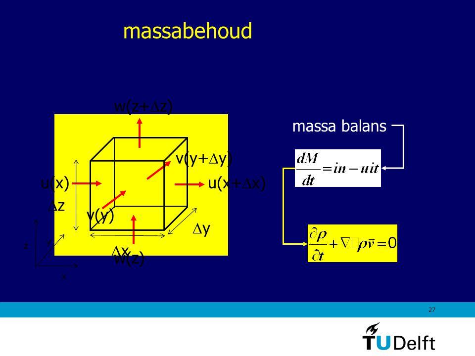 27 massabehoud massa balans x y z u(x) u(x+  x) v(y+  y) v(y) w(z+  z) w(z) yy xx zz