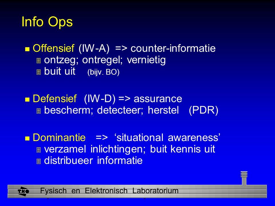 Physics and Electronics Laboratory Info Ops n Offensief (IW-A) => counter-informatie 3 ontzeg; ontregel; vernietig 3 buit uit (bijv.