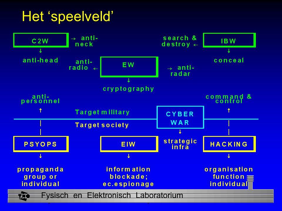 Physics and Electronics Laboratory Het 'speelveld'