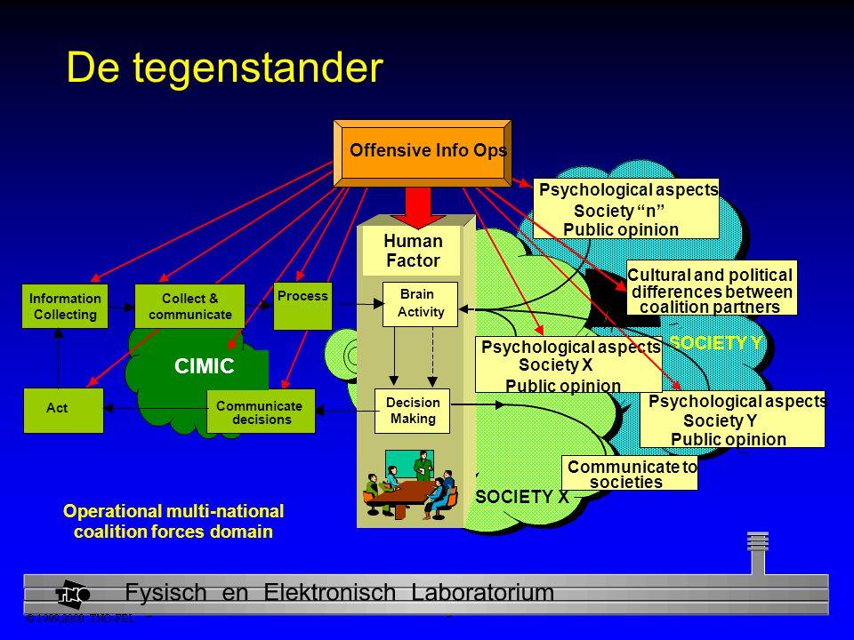 Physics and Electronics Laboratory De tegenstander