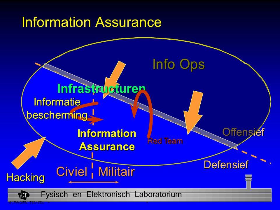 Physics and Electronics Laboratory Information Assurance MilitairCiviel Defensief Offensief Info Ops Infrastructuren Hacking Red Team Informatie bescherming