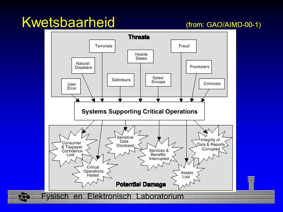 Physics and Electronics Laboratory Kwetsbaarheid (from: GAO/AIMD-00-1)