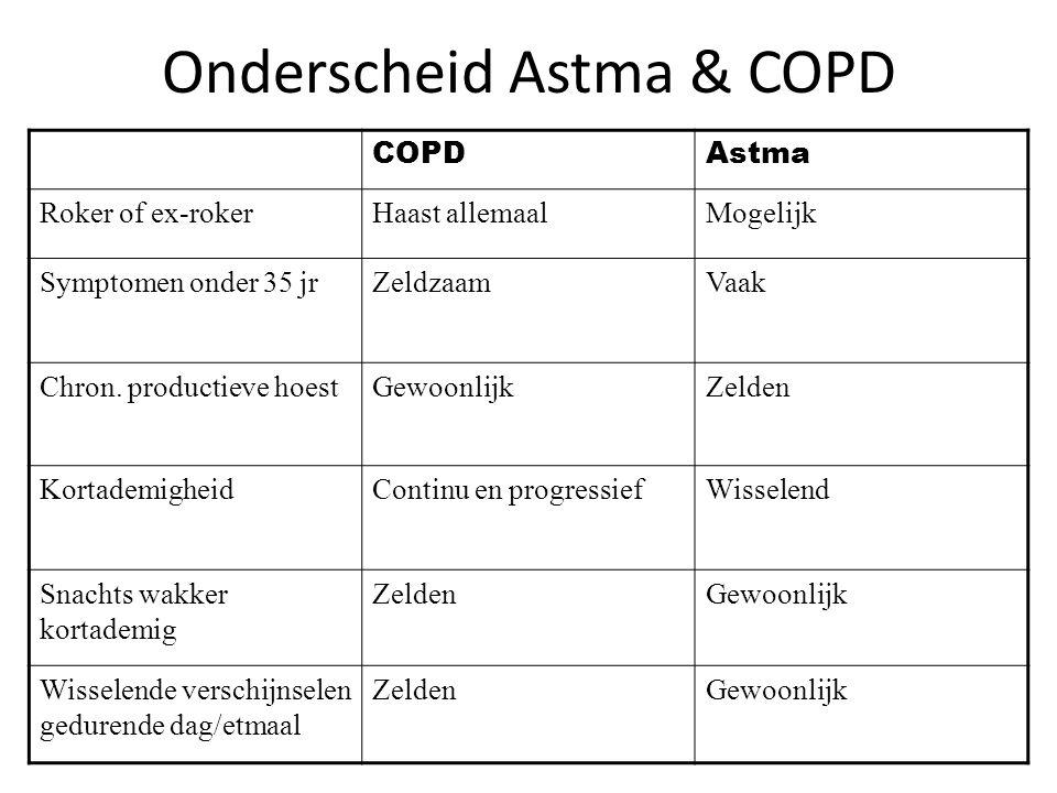 Onderscheid Astma & COPD COPDAstma Roker of ex-rokerHaast allemaalMogelijk Symptomen onder 35 jrZeldzaamVaak Chron. productieve hoestGewoonlijkZelden