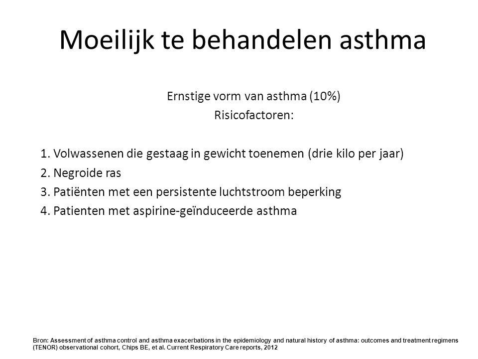 Moeilijk te behandelen asthma Ernstige vorm van asthma (10%) Risicofactoren: 1. Volwassenen die gestaag in gewicht toenemen (drie kilo per jaar) 2. Ne