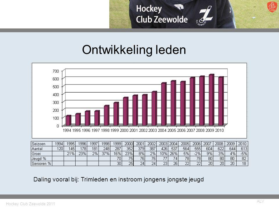Hockey Club Zeewolde 2011 ALV Ontwikkeling leden Daling vooral bij: Trimleden en instroom jongens jongste jeugd