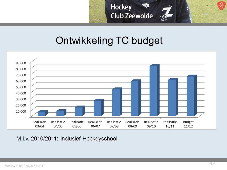 Hockey Club Zeewolde 2011 ALV Ontwikkeling TC budget M.i.v. 2010/2011: inclusief Hockeyschool