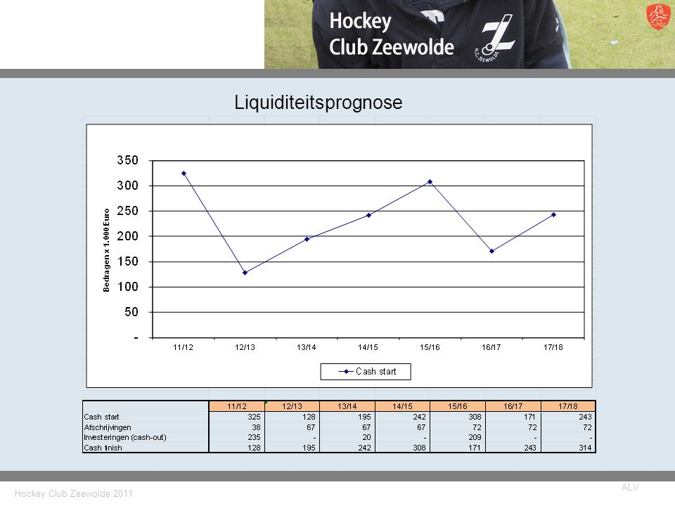 Hockey Club Zeewolde 2011 ALV Liquiditeitsprognose