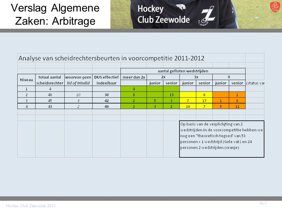 Hockey Club Zeewolde 2011 ALV Verslag Algemene Zaken: Arbitrage