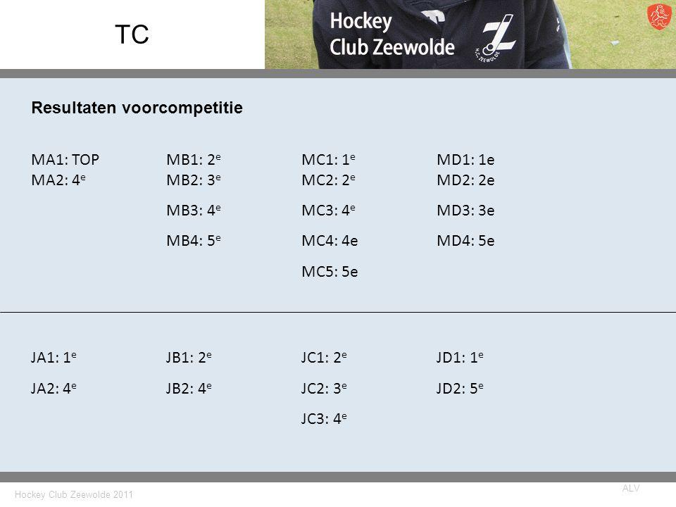 Hockey Club Zeewolde 2011 ALV TC JA1: 1 e JB1: 2 e JC1: 2 e JD1: 1 e JA2: 4 e JB2: 4 e JC2: 3 e JD2: 5 e JC3: 4 e MA1: TOPMB1: 2 e MC1: 1 e MD1: 1e MA