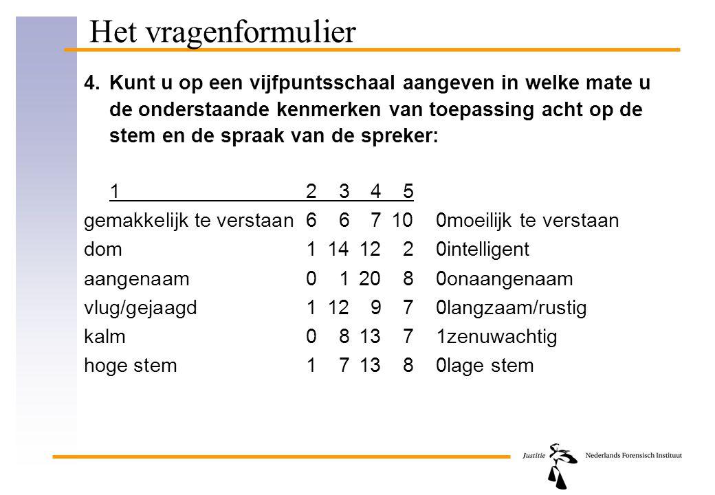 Het vragenformulier 4. Kunt u op een vijfpuntsschaal aangeven in welke mate u de onderstaande kenmerken van toepassing acht op de stem en de spraak va