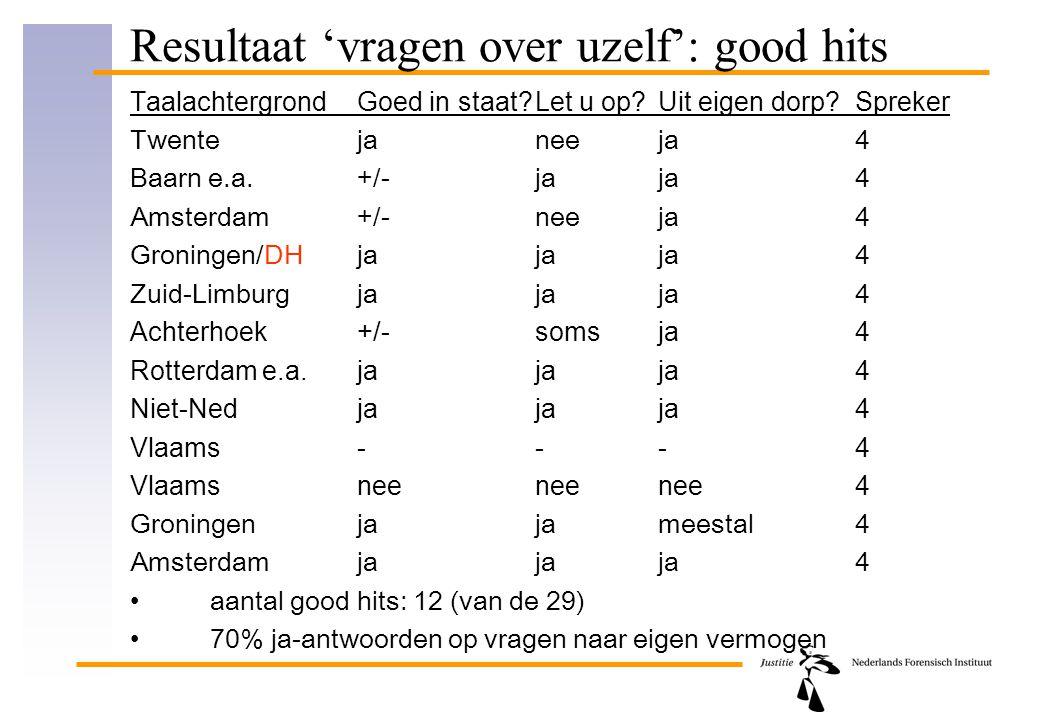 Resultaat 'vragen over uzelf': good hits TaalachtergrondGoed in staat?Let u op?Uit eigen dorp?Spreker Twentejaneeja4 Baarn e.a.+/-jaja4 Amsterdam+/-ne