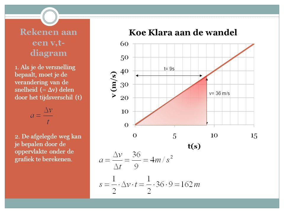 Rekenen aan een v,t- diagram 1. Als je de versnelling bepaalt, moet je de verandering van de snelheid (= ∆v) delen door het tijdsverschil (t) 2. De af