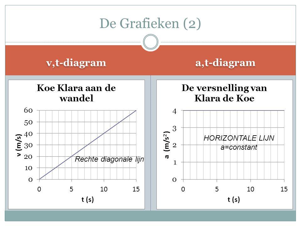v,t-diagram a,t-diagram De Grafieken (2) Rechte diagonale lijn HORIZONTALE LIJN a=constant