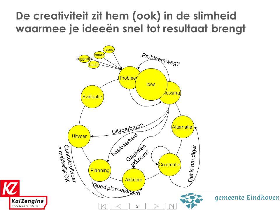9 Probleem Oplossing Co-creatie Akkoord Evaluatie Uitvoer Planning Alternatief De creativiteit zit hem (ook) in de slimheid waarmee je ideeën snel tot
