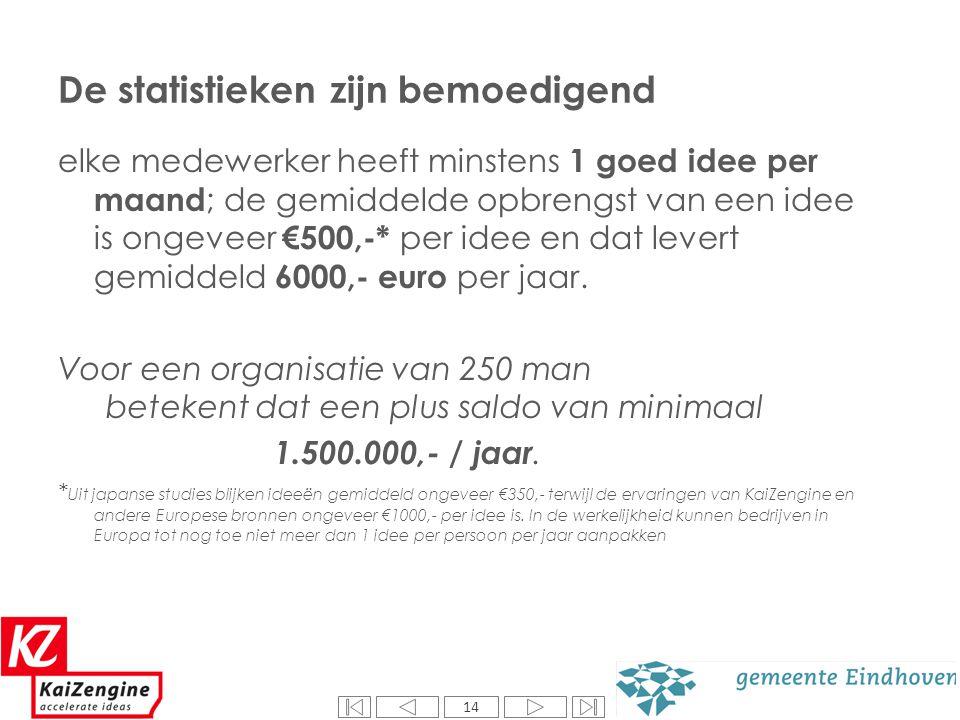 14 De statistieken zijn bemoedigend elke medewerker heeft minstens 1 goed idee per maand ; de gemiddelde opbrengst van een idee is ongeveer €500,-* pe