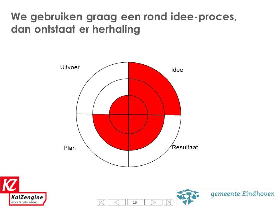 19 We gebruiken graag een rond idee-proces, dan ontstaat er herhaling Uitvoer Idee Resultaat Plan 19