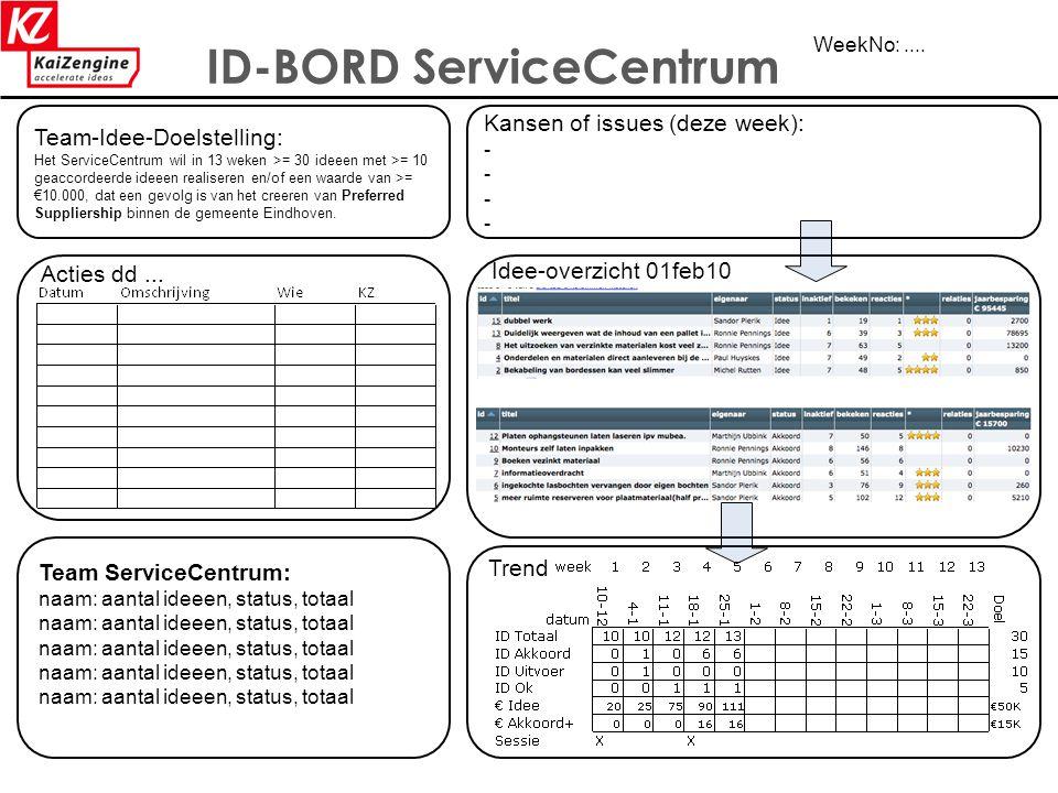 57 ID-BORD ServiceCentrum WeekNo:.... Team-Idee-Doelstelling: Het ServiceCentrum wil in 13 weken >= 30 ideeen met >= 10 geaccordeerde ideeen realisere